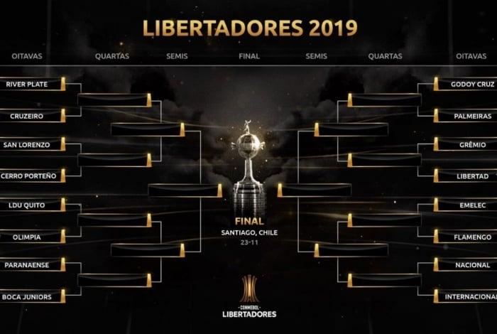 Sorteio das oitavas de final da Copa Libertadores 2019