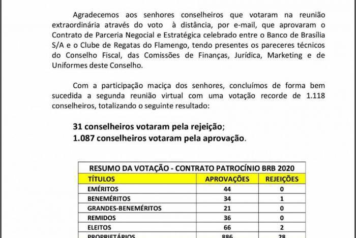 Resultado da votação de conselheiros do Flamengo sobre o novo patrocínio máster do clube, Banco de Brasília (BRB)
