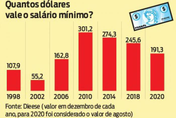 Comparativo do salário mínimo brasileiro com o dólar norte-americano