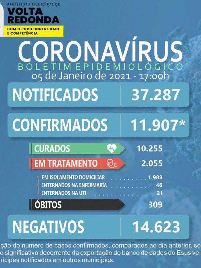 Boletim Covid-19 em Volta Redonda