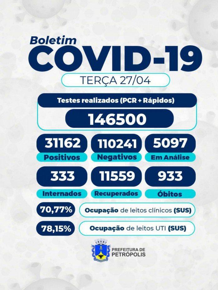 Boletim Epidemiológico desta terça-feira (27) da Secretaria de Saúde de Petrópolis